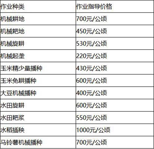 吉林省千赢国际城部门发布春季千赢国际城作业指导价格